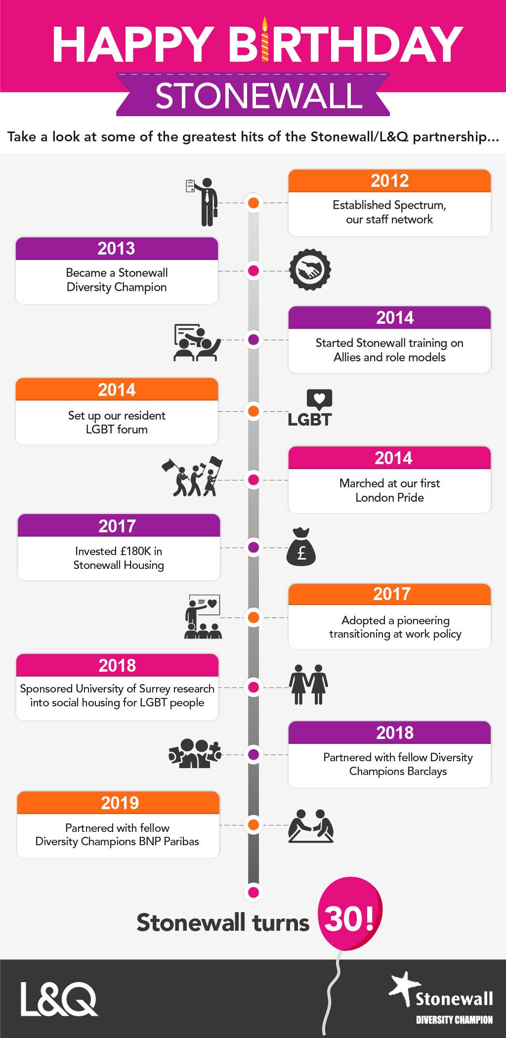 Stonewall Timeline